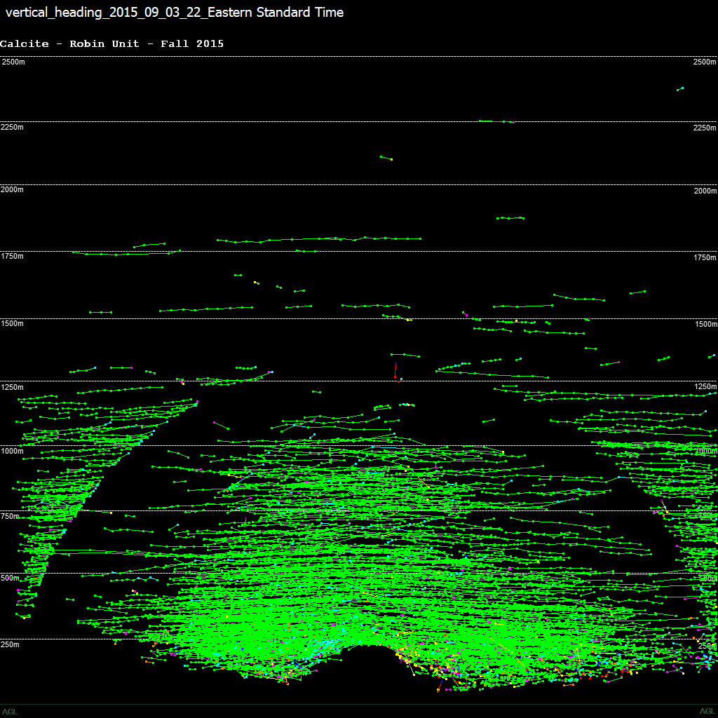A 1-hour summary of the targets passing over the radar unit during the middle of the night during migration. Many birds and bats migrate at night and each line on this image represents one target. Altitudes are shown on the sides of the image and many of the targets are concentrated below 250 m. Blank areas may be due to loss of detection (ring artifact) or blockage by clutter (at low altitudes).