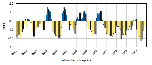 Time series for Standardized Precipitation Evapotranspiration Index (SPEI) for the study period. Positive SPEI values are shown in blue while negative SPEI values (drought) are shown in yellow.