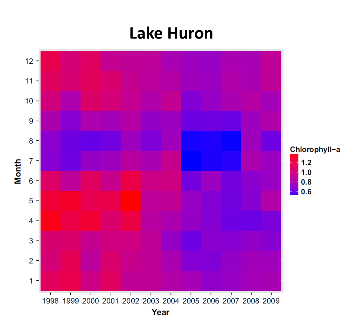 Monthly mean Chlorophyll-a (µg/L) in Lake Huron, 1998_2009. The image shows decreases in chlorophyll-a during most months of the year beginning in 2003.  However, two particularly large changes can be seen in spring (April and May) and summer (July and August), which are each due to different causes. The causes for the spring decline were reduced total phosphorus concentration and filtering by invasive dreissenid mussels, while the summer decline resulted from decreased total phosphorus concentrations and variation in precipitation in the lake basins.  The spring decrease corresponds to the disappearance of the spring diatom bloom, which historically provided the primary pulse of lipids to many invertebrates that consume phytoplankton and are valuable food for fish.  These changes in the productivity of the lakes have led to a reduction in the carrying capacity of important fish species and persist.