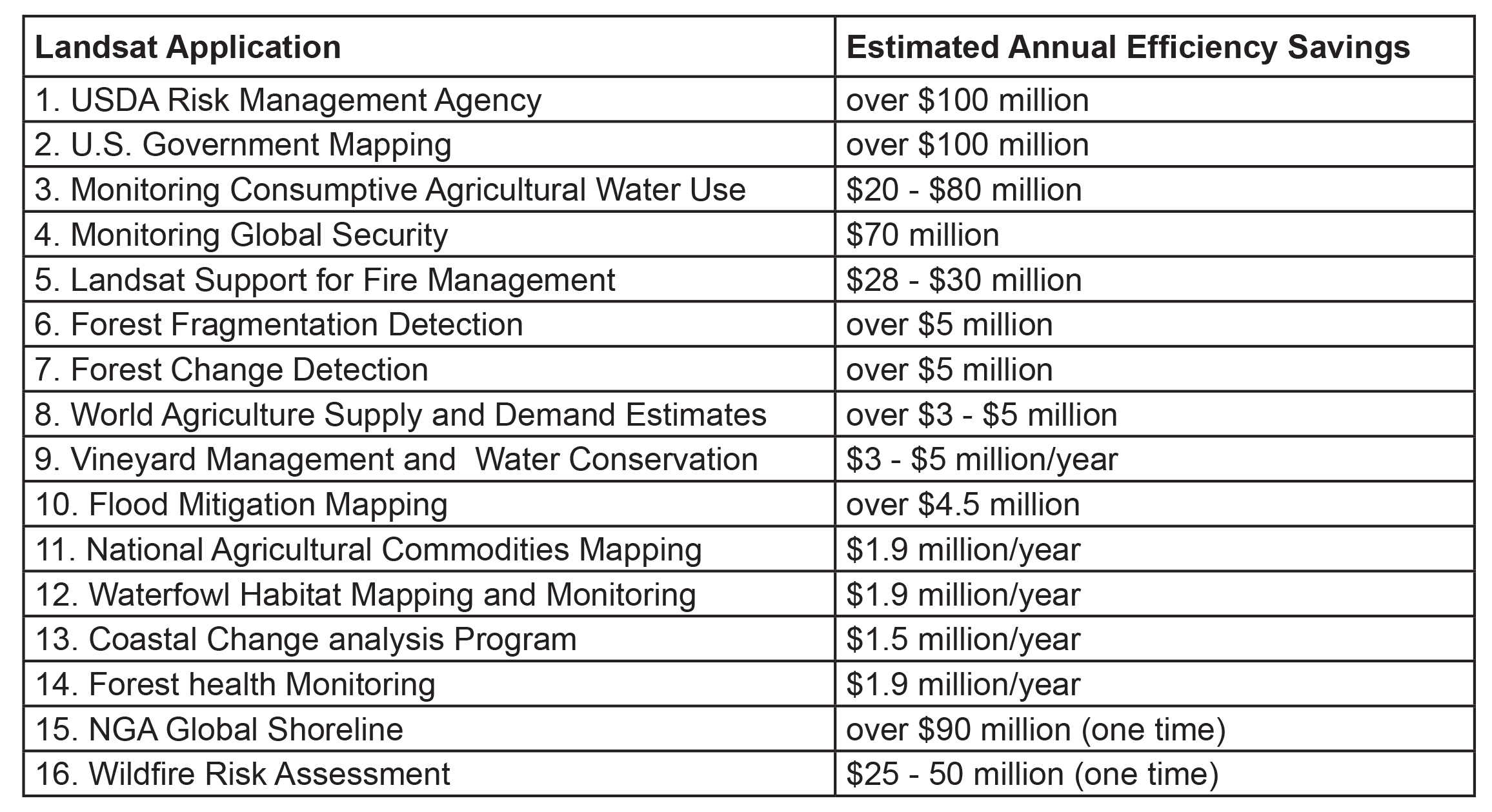 This table shows estimated productivity savings from diverse uses of Landsat imagery. These 16 Landsat applications alone produce savings of $350 million to over $436 million per year for Federal and State  Governments, NGOs, and the private sector. Further annual savings, societal benefits, and commercial applications are described in the Landsat Advisory Group report.