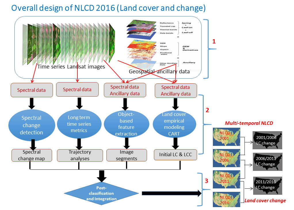 National Land Cover Database (NLCD) Design Completed | Land Imaging
