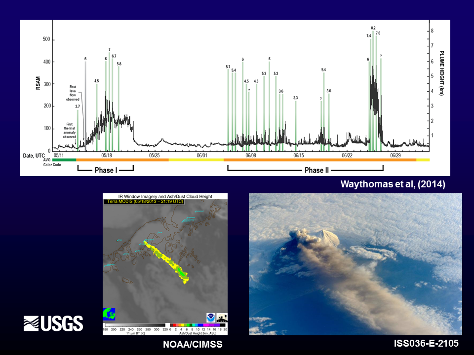 (Top) Plot of monitoring parameters from the May–June 2013 eruption of Pavlof  volcano, Alaska. Seismic tremor amplitude (RSAM) is shown as the black line and varies throughout the eruption. Green vertical bars indicate eruption cloud height as determined by satellite, a critical parameter in the evaluation of eruption intensity and subsequent hazard. Note that RSAM and cloud height do not always correlate. The AVO-assigned aviation alert color-code is shown on the bottom of the plot (green = background state; yellow = elevated unrest; orange = escalating unrest/minor ash eruption). (Bottom left) NOAA-NESDIS retrieval of eruption cloud height on May 18, 2013. (Bottom right) International Space Station photograph of the eruption cloud on May 18, 2013.