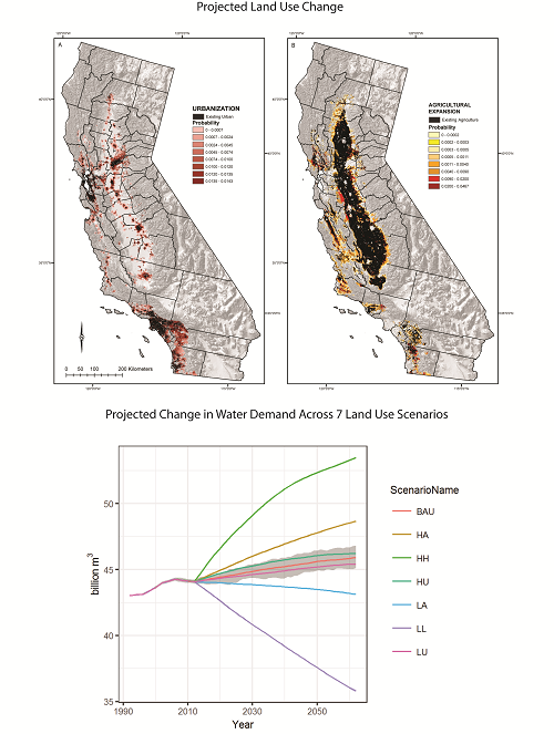 Top panels:  Mapped land use projections (expressed as probabilities of conversion) for Mediterranean California for expansion of urban (left) and agricultural (right) areas modeled for 2012–2062 using 40 Monte Carlo iterations for each of the following land use scenarios: 1) Business-as-usual (BAU), 2) High Agriculture (HA), 3) Highest of the High (HH), 4) High Urban (HU), 5) Low Agriculture (LA), 6) Lowest of the Low (LL), and 7) Low Urban (LU). Mapped values represent a cumulative transition probability across all scenarios. Bottom panel:  Projected change in land use related water demand expressed in billion cubic meters (Bm3) for each scenario, with variability across the 40 Monte Carlo simulations shown in gray for the BAU scenario.