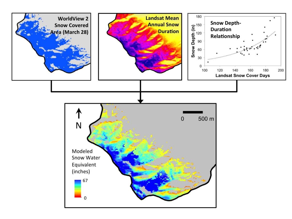 Remotely sensed snow covered area, mean annual snow cover duration, and snow depth and density measurements from the field (top row) were used to model April 1 snow water equivalent (second row) and potential contribution to lake level rise for Silver Lake in Reno, Nevada.