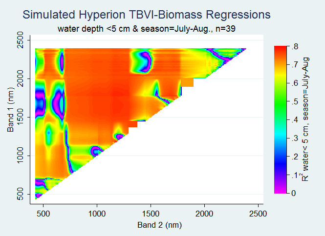 Contour Plot of all Simulated Hyperion TBVI-Biomass Regressions