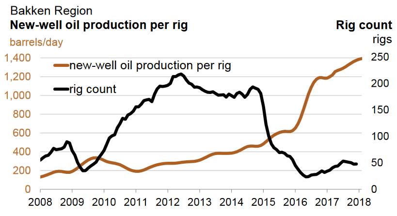 Bakken Region Drilling Productivity Report (U.S. Energy Information Administration, January 2018)