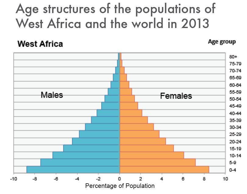 population growth in africa In the long term, three powerful positive trends are likely to sustain africa's growth first, the continent has a young population with a growing labour force - a highly valuable asset in an ageing world.