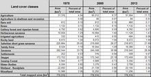 West Africa 1975-2013 land use and cover tables (Microsoft Excel format)